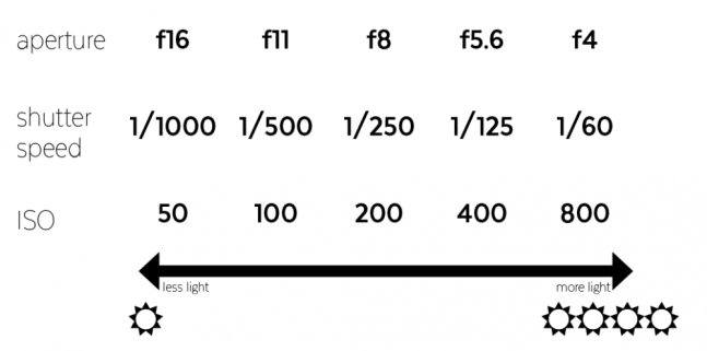 quick guide exposure triangle
